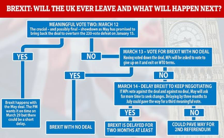 Morning Update - Brexit Timeline (UPDATED)